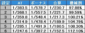 聖闘士星矢-黄金激闘編-スペック