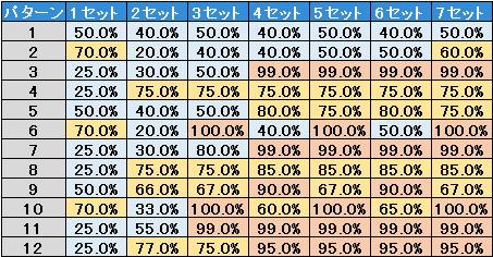 ンゴロポポス‐継続率テーブル‐解析