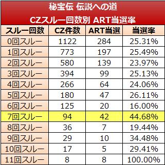 秘宝伝-CZスルー回数実践値