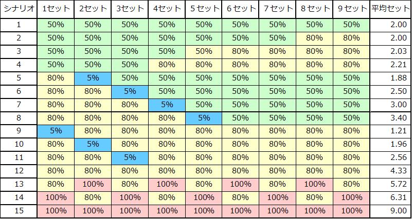 ニンジャガイデン-シナリオテーブル解析